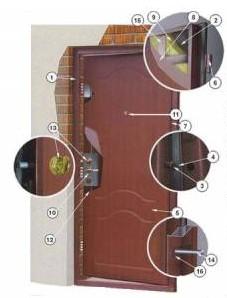 Çelik kapıyı oluşturan parçaları